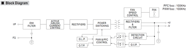 Mean Well RSP Series Low-Profile PFC Power Supplies