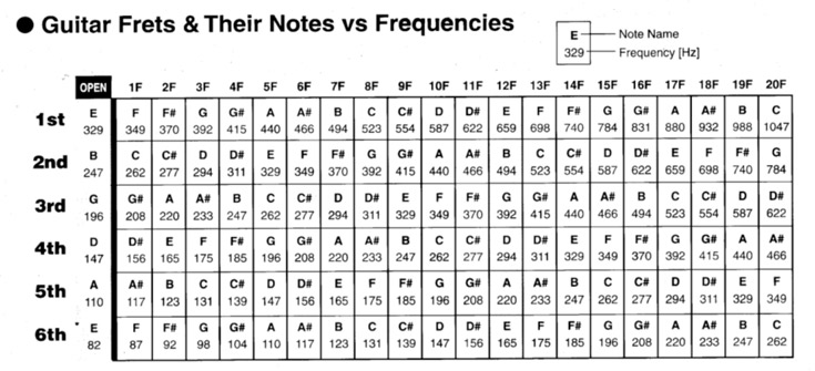 Guitar Frets And Notes Vs Frequencies