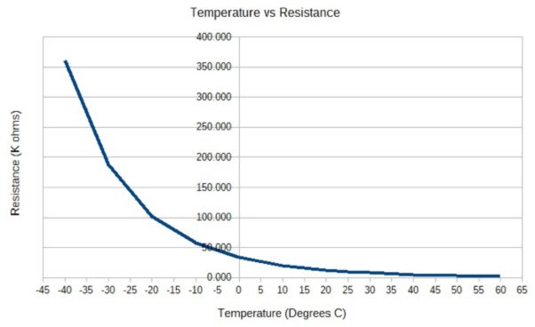 Thermistors/Temperature Measurement with NTC Thermistors