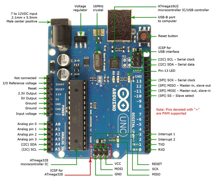 Circuit notes arduino uno arduino uno asfbconference2016 Image collections