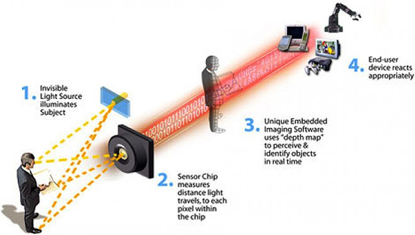 How It Works: Xbox Kinect