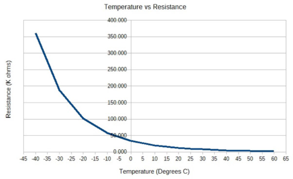 thermistors temperature measurement with ntc thermistors rh jameco com